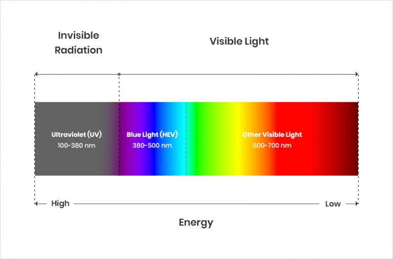 blue light spectrum wevelength